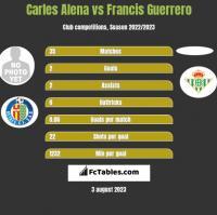 Carles Alena vs Francis Guerrero h2h player stats