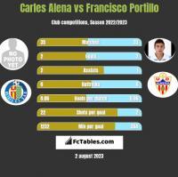 Carles Alena vs Francisco Portillo h2h player stats