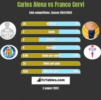 Carles Alena vs Franco Cervi h2h player stats