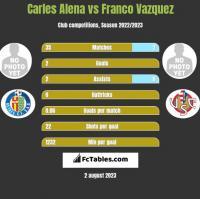 Carles Alena vs Franco Vazquez h2h player stats