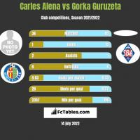 Carles Alena vs Gorka Guruzeta h2h player stats