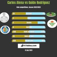 Carles Alena vs Guido Rodriguez h2h player stats