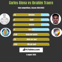 Carles Alena vs Ibrahim Traore h2h player stats