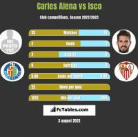 Carles Alena vs Isco h2h player stats