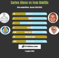 Carles Alena vs Ivan Rakitić h2h player stats