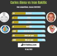 Carles Alena vs Ivan Rakitic h2h player stats