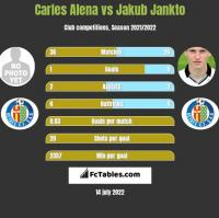 Carles Alena vs Jakub Jankto h2h player stats