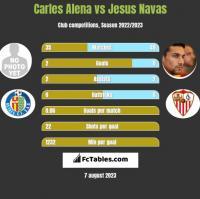 Carles Alena vs Jesus Navas h2h player stats