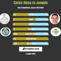 Carles Alena vs Joaquin h2h player stats
