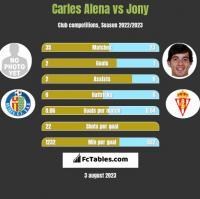 Carles Alena vs Jony h2h player stats