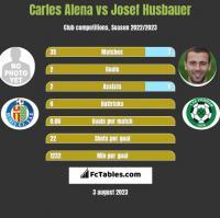 Carles Alena vs Josef Husbauer h2h player stats