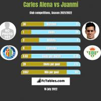 Carles Alena vs Juanmi h2h player stats