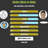 Carles Alena vs Keko h2h player stats