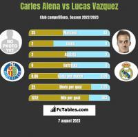 Carles Alena vs Lucas Vazquez h2h player stats