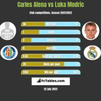 Carles Alena vs Luka Modric h2h player stats