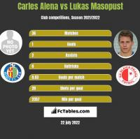 Carles Alena vs Lukas Masopust h2h player stats