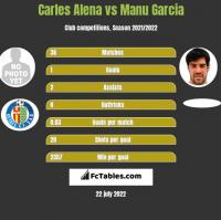 Carles Alena vs Manu Garcia h2h player stats