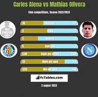 Carles Alena vs Mathias Olivera h2h player stats