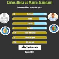 Carles Alena vs Mauro Arambarri h2h player stats