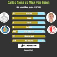 Carles Alena vs Mick van Buren h2h player stats