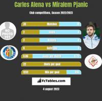 Carles Alena vs Miralem Pjanić h2h player stats