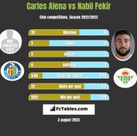 Carles Alena vs Nabil Fekir h2h player stats
