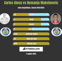 Carles Alena vs Nemanja Maksimovic h2h player stats