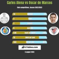 Carles Alena vs Oscar de Marcos h2h player stats