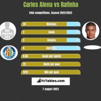 Carles Alena vs Rafinha h2h player stats