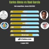 Carles Alena vs Raul Garcia h2h player stats