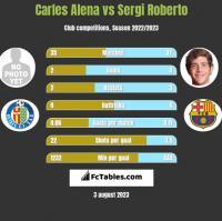 Carles Alena vs Sergi Roberto h2h player stats
