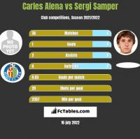 Carles Alena vs Sergi Samper h2h player stats