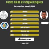 Carles Alena vs Sergio Busquets h2h player stats