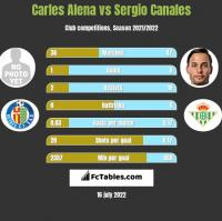 Carles Alena vs Sergio Canales h2h player stats