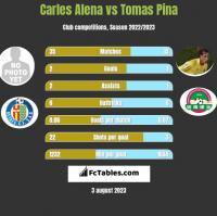 Carles Alena vs Tomas Pina h2h player stats