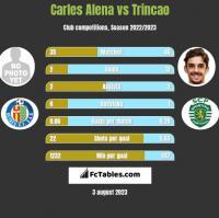Carles Alena vs Trincao h2h player stats