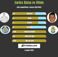 Carles Alena vs Vitolo h2h player stats