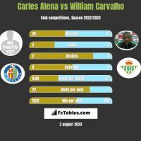 Carles Alena vs William Carvalho h2h player stats