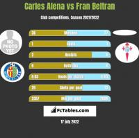 Carles Alena vs Fran Beltran h2h player stats