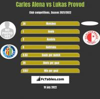 Carles Alena vs Lukas Provod h2h player stats