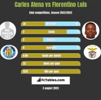 Carles Alena vs Florentino Luis h2h player stats