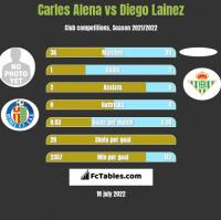 Carles Alena vs Diego Lainez h2h player stats