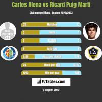 Carles Alena vs Ricard Puig Marti h2h player stats