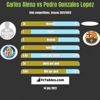 Carles Alena vs Pedro Gonzales Lopez h2h player stats