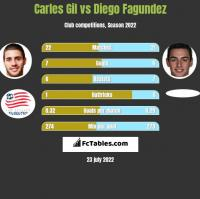 Carles Gil vs Diego Fagundez h2h player stats