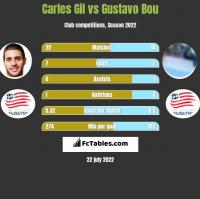Carles Gil vs Gustavo Bou h2h player stats