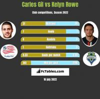 Carles Gil vs Kelyn Rowe h2h player stats