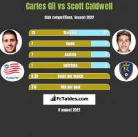 Carles Gil vs Scott Caldwell h2h player stats