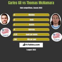 Carles Gil vs Thomas McNamara h2h player stats