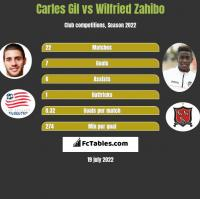 Carles Gil vs Wilfried Zahibo h2h player stats